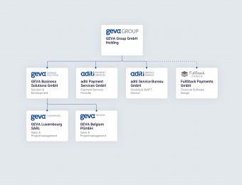 GEVA Group wächst